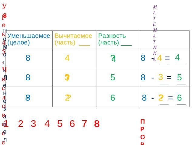 4 ? ? 8 8 ? 5 6 ? ? ? 2 2 ПРОВЕРЬ! 1 2 3 4 5 6 7 7 8 8 8. Помоги Лене заполнить таблицу. Назови неизвестные числа. Составь верные равенства. 4 4 3 3 8 8 МАТЕМАТИКА Урок 45. Число восемь. Цифра 8 Уменьшаемое (целое) Вычитаемое (часть) ___ Разность (ч…