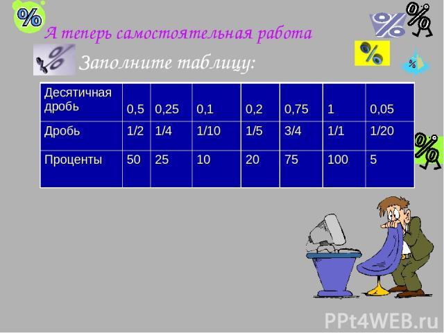 А теперь самостоятельная работа Заполните таблицу: Десятичная дробь 0,5 0,25 0,1 0,2 0,75 1 0,05 Дробь 1/2 3/4 Проценты 50 20 100 Десятичная дробь 0,5 0,25 0,1 0,2 0,75 1 0,05 Дробь 1/2 1/4 1/10 1/5 3/4 1/1 1/20 Проценты 50 25 10 20 75 100 5