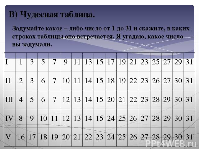 В) Чудесная таблица. Задумайте какое – либо число от 1 до 31 и скажите, в каких строках таблицы оно встречается. Я угадаю, какое число вы задумали. I 1 3 5 7 9 11 13 15 17 19 21 23 25 27 29 31 II 2 3 6 7 10 11 14 15 18 19 22 23 26 27 30 31 III 4 5 6…