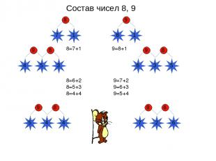 Состав чисел 8, 9 5 9 8 8=7+1 8=6+2 8=5+3 8=4+4 9=7+2 9=6+3 9=5+4 9=8+1 8 7 1 4