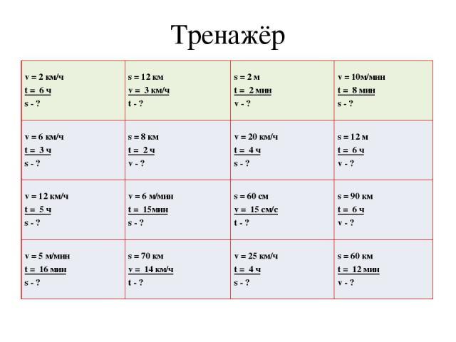 Тренажёр v= 2 км/ч t= 6 ч s- ? s= 12 км v= 3 км/ч t- ? s= 2 м t= 2 мин v- ? v= 10м/мин t= 8 мин s- ? v = 6км/ч t=3ч s -? s = 8км t=2ч v -? v = 20км/ч t=4ч s -? s = 12м t=6ч v -? v =12км/ч t= 5 ч s -? v= 6 м/мин t= 15мин s- ? s =60 см v= 15 см/с t -?…