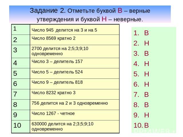 Задание 2. Отметьте буквой В – верные утверждения и буквой Н – неверные. В Н В Н Н Н В В Н В 1 Число 945 делится на 3 и на 5 2 Число 8569 кратно 2 3 2700 делится на 2;5;3;9;10 одновременно 4 Число 3 – делитель 157 5 Число 5 – делитель 524 6 Число 9 …