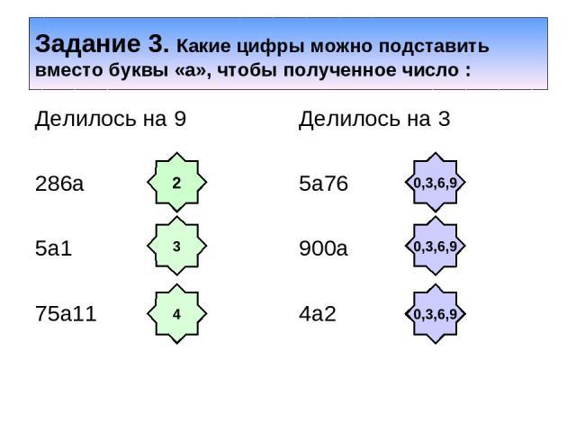 Задание 3. Какие цифры можно подставить вместо буквы «а», чтобы полученное число : Делилось на 9 286а 5а1 75а11 Делилось на 3 5а76 900а 4а2 2 4 3 0,3,6,9 0,3,6,9 0,3,6,9