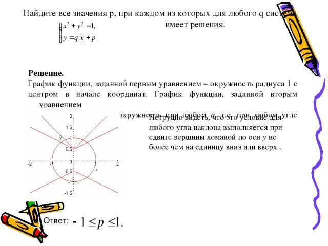Найдите все значения р, при каждом из которых для любого q система имеет решения. Решение. График функции, заданной первым уравнением – окружность радиуса 1 с центром в начале координат. График функции, заданной вторым уравнением должен пересекать э…