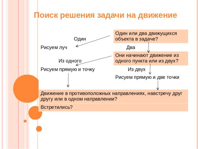 Поиск решения задачи на движение Один Один или два движущихся объекта в задаче? Рисуем луч Два Из одного Они начинают движение из одного пункта или из двух? Рисуем прямую и точку Из двух Рисуем прямую и две точки Движение в противоположных направлен…