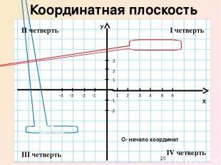 Декартова система координат У Х 0 4 5 1 2 3 -1 -3 -2 -4 1 2 3 6 -1 -2 А абсцисса