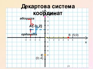Координаты точек 0 Х У 1 2 3 4 5 6 -1 -2 -3 -4 1 2 3 -1 -2 (4;2) В (6;-3) С (- 4
