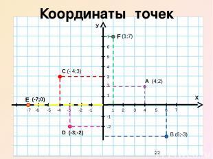 М (6;2) Построение точек по координатам М(6;2) К(-5;-3) К(-5;-3) Р(0;-5) Р(0;-5)
