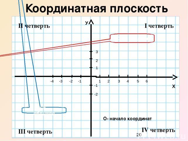 Декартова система координат У Х 0 4 5 1 2 3 -1 -3 -2 -4 1 2 3 6 -1 -2 А абсцисса ордината В (5;0) (-3; 2) -3 -4 4 5 С (0;-4) Д (0;5)