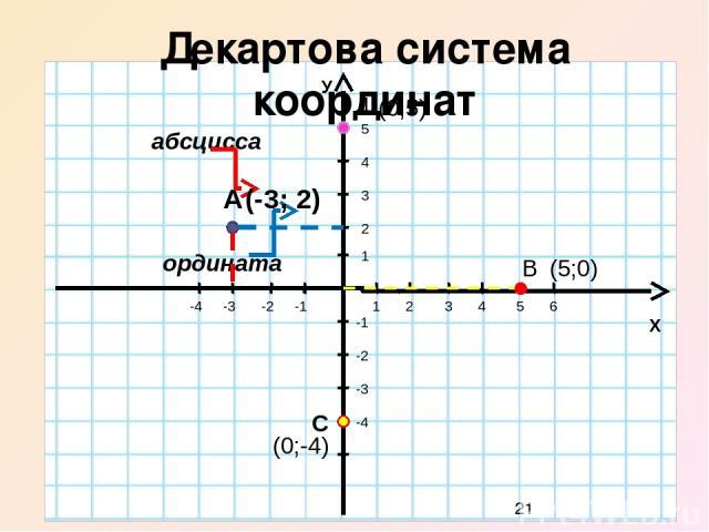Координаты точек 0 Х У 1 2 3 4 5 6 -1 -2 -3 -4 1 2 3 -1 -2 (4;2) В (6;-3) С (- 4;3) А D (-3;-2) -5 -6 4 5 6 7 7 -7 Е (-7;0) F (1;7)