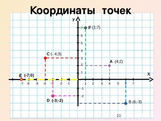 М (6;2) Построение точек по координатам М(6;2) К(-5;-3) К(-5;-3) Р(0;-5) Р(0;-5) У 5 4 3 2 1 -1 -2 -3 -4 -5 -6