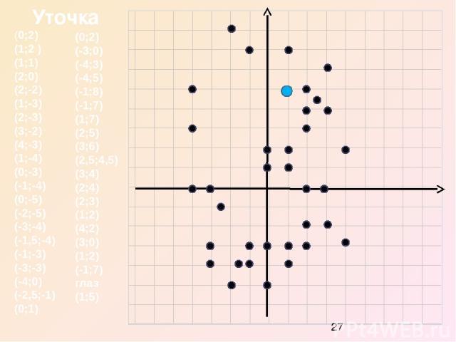 (0;2) (1;2 ) (1;1) (2;0) (2;-2) (1;-3) (2;-3) (3;-2) (4;-3) (1;-4) (0;-3) (-1;-4) (0;-5) (-2;-5) (-3;-4) (-1,5;-4) (-1;-3) (-3;-3) (-4;0) (-2,5;-1) (0;1) (0;2) (-3;0) (-4;3) (-4;5) (-1;8) (-1;7) (1;7) (2;5) (3;6) (2,5;4,5) (3;4) (2;4) (2;3) (1;2) (4…