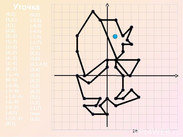 (9;2) (-6;-1) (-1;-1) (1;8) (2;6) (3;8) (4;5) (6;4) (5;3) (7;1) (7;2) (8;2) (8;-3) (4;-4) (4;-3) (1;-1) (3;-8) (0;-8) (-1;-5) (-5;-4) (-5;-8) (-8;-8) (-8;-1) (-9;2 ) глаз (4;2) Пёсик