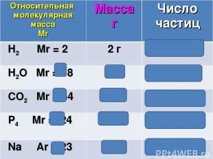 Относительная молекулярная масса Mr Масса г Число частиц H2 Mr = 2 2 г 6,02 ∙102