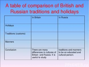 A table of comparison of British and Russian traditions and holidays In Britain