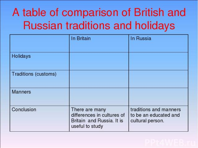 A table of comparison of British and Russian traditions and holidays In Britain In Russia Holidays Traditions (customs) Manners Conclusion There are many differences in cultures of Britain and Russia. It is useful to study traditions and manners to …