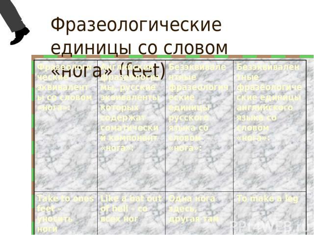 Фразеологические единицы со словом «нога» (feet) Фразеологические эквиваленты со словом «нога»: Английские фразеологизмы, русские эквиваленты которых содержат соматический компонент «нога»: Безэквивалентные фразеологические единицы русского языка со…