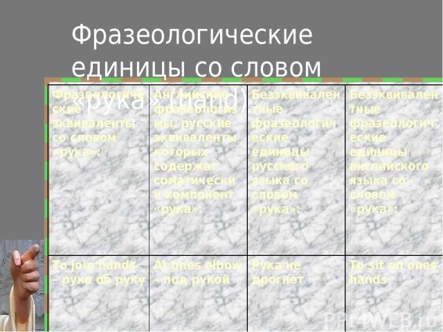 Фразеологические единицы со словом «рука» (hand) Фразеологические эквиваленты со словом «рука»: Английские фразеологизмы, русские эквиваленты которых содержат соматический компонент «рука»: Безэквивалентные фразеологические единицы русского языка со…
