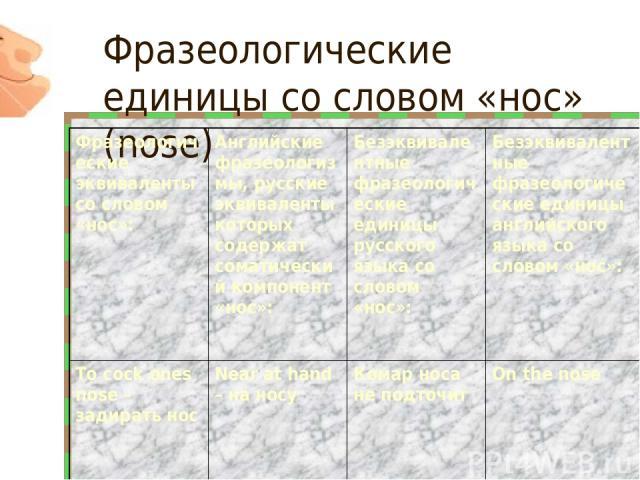 Фразеологические единицы со словом «нос» (nose) Фразеологические эквиваленты со словом «нос»: Английские фразеологизмы, русские эквиваленты которых содержат соматический компонент «нос»: Безэквивалентные фразеологические единицы русского языка со сл…