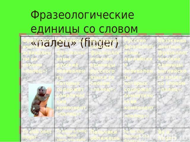 Фразеологические единицы со словом «палец» (finger) Фразеологические эквиваленты со словом «палец»: Английские фразеологизмы, русские эквиваленты которых содержат соматический компонент «палец»: Безэквивалентные фразеологические единицы русского язы…