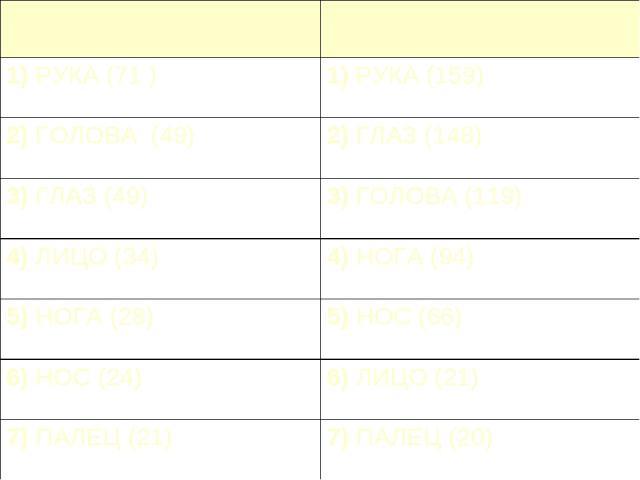 Английский язык Русский язык 1) РУКА (71 ) 1) РУКА (159) 2) ГОЛОВА (49) 2) ГЛАЗ (148) 3) ГЛАЗ (49) 3) ГОЛОВА (119) 4) ЛИЦО (34) 4) НОГА (94) 5) НОГА (28) 5) НОС (66) 6) НОС (24) 6) ЛИЦО (21) 7) ПАЛЕЦ (21) 7) ПАЛЕЦ (20)