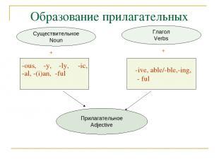 Образование прилагательных Прилагательное Adjective Глагол Verbs Существительное