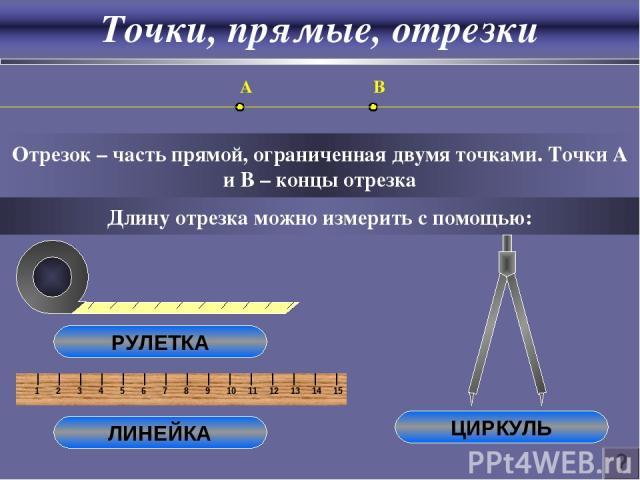 Точки, прямые, отрезки Отрезок – часть прямой, ограниченная двумя точками. Точки A и B – концы отрезка A B Длину отрезка можно измерить с помощью: РУЛЕТКА ЛИНЕЙКА ЦИРКУЛЬ