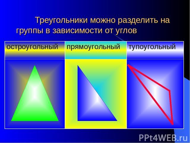 Треугольники можно разделить на группы в зависимости от углов остроугольный прямоугольный тупоугольный