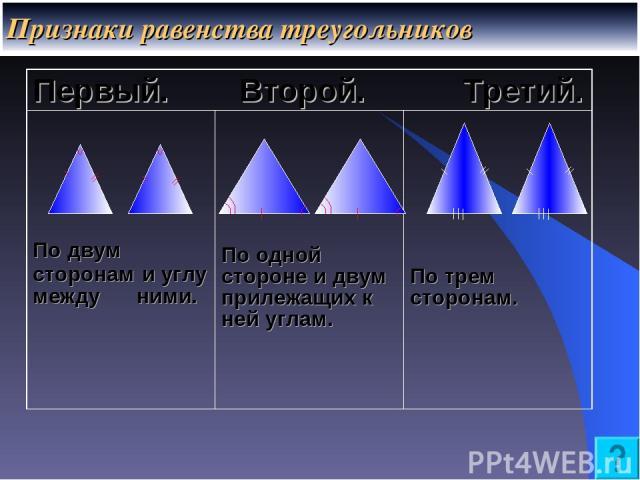 Признаки равенства треугольников Первый. Второй. Третий. По двум сторонам и углу между ними. По одной стороне и двум прилежащих к ней углам. По трем сторонам.