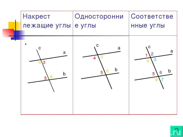 a b c c a b c a b 3 5 4 6 5 3 4 6 1 5 4 8 2 6 3 7 Накрест лежащие углы Односторонние углы Соответственные углы