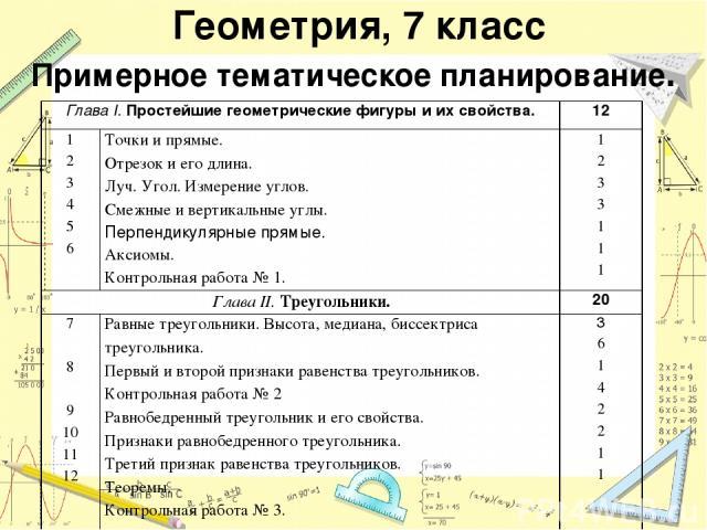 Геометрия, 7 класс Примерное тематическое планирование. Глава I. Простейшие геометрические фигуры и их свойства. 12 1 2 3 4 5 6 Точки и прямые. Отрезок и его длина. Луч. Угол. Измерение углов. Смежные и вертикальные углы. Перпендикулярные прямые. Ак…