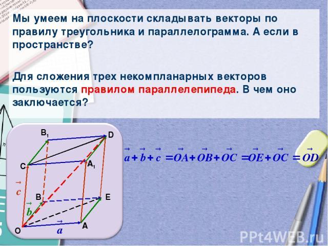 Мы умеем на плоскости складывать векторы по правилу треугольника и параллелограмма. А если в пространстве? Для сложения трех некомпланарных векторов пользуются правилом параллелепипеда. В чем оно заключается? Е С В А О D B1 A1
