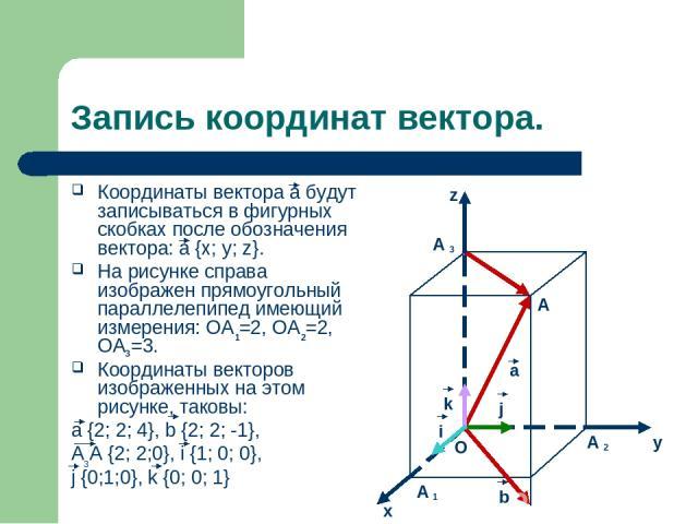 Запись координат вектора. Координаты вектора а будут записываться в фигурных скобках после обозначения вектора: а {x; y; z}. На рисунке справа изображен прямоугольный параллелепипед имеющий измерения: OA =2, OA =2, OA =3. Координаты векторов изображ…