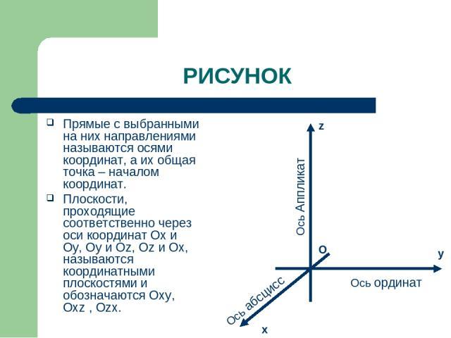 РИСУНОК Прямые с выбранными на них направлениями называются осями координат, а их общая точка – началом координат. Плоскости, проходящие соответственно через оси координат Ох и Оy, Oу и Оz, Oz и Ox, называются координатными плоскостями и обозначаютс…