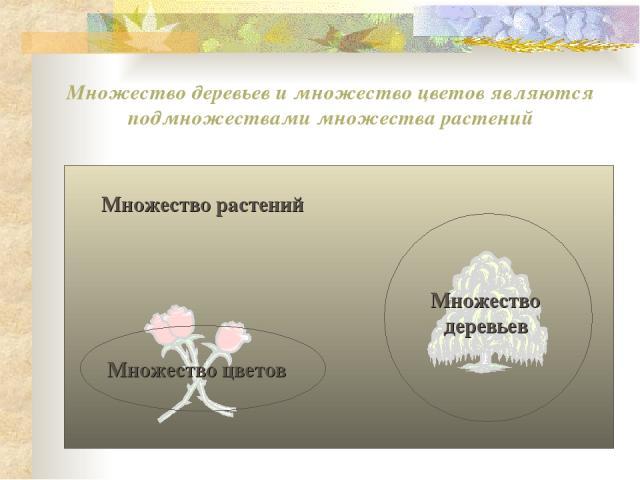 Множество деревьев и множество цветов являются подмножествами множества растений Множество растений
