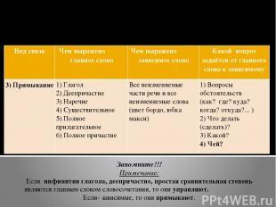 Подчинительная связь в словосочетании (к В-3 ЕГЭ) Таблица №2 Запомните!!! Примеч