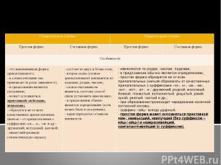 СТЕПЕНИ СРАВНЕНИЯ ИМЁН ПРИЛАГАТЕЛЬНЫХ Таблица №1 Сравнительная степень Превосход