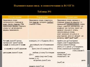 Подчинительная связь в словосочетании (к В-3 ЕГЭ) Таблица №1 Согласование Управл