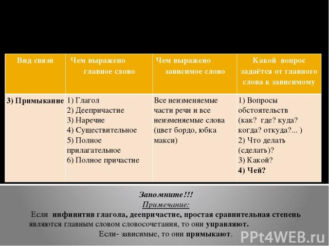 Подчинительная связь в словосочетании (к В-3 ЕГЭ) Таблица №2 Запомните!!! Примечание: Если инфинитив глагола, деепричастие, простая сравнительная степень являются главным словом словосочетания, то они управляют. Если- зависимые, то они примыкают. Ви…