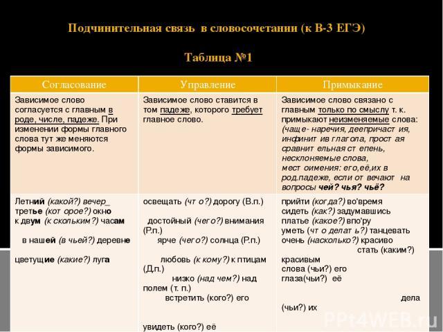Подчинительная связь в словосочетании (к В-3 ЕГЭ) Таблица №1 Согласование Управление Примыкание Зависимое слово согласуется с главнымв роде, числе, падеже.При изменении формы главного слова тут же меняются формы зависимого. Зависимое слово ставится …