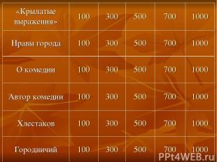 «Крылатые выражения» 100 300 500 700 1000 Нравы города 100 300 500 700 1000 О ко