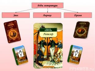 Роды литературы Лирика Драма Эпос