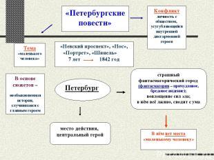 Тема «маленького человека» «Петербургские повести» Конфликт личность с обществом