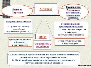 Падение Чарткова Становление Художника через страдание, самоотречение и покаяние