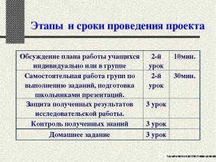 Этапы и сроки проведения проекта Обсуждение плана работы учащихся индивидуально