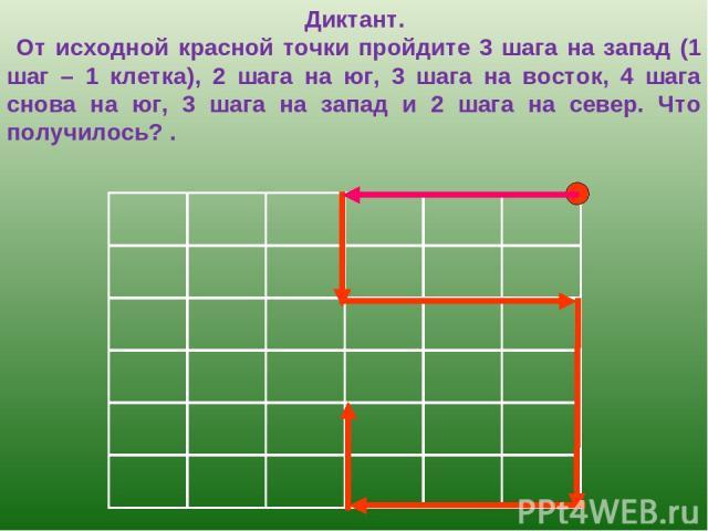 Диктант. От исходной красной точки пройдите 3 шага на запад (1 шаг – 1 клетка), 2 шага на юг, 3 шага на восток, 4 шага снова на юг, 3 шага на запад и 2 шага на север. Что получилось? .