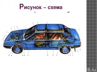 Рисунок – схема устройства автомобиля