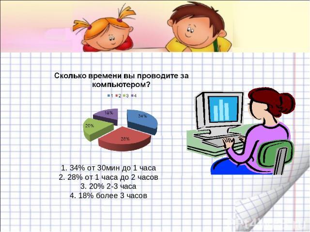 1. 34% от 30мин до 1 часа 2. 28% от 1 часа до 2 часов 3. 20% 2-3 часа 4. 18% более 3 часов