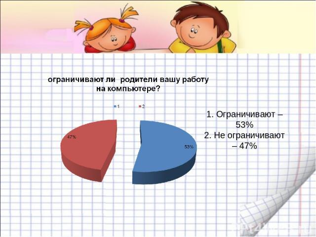 1. Ограничивают – 53% 2. Не ограничивают – 47%