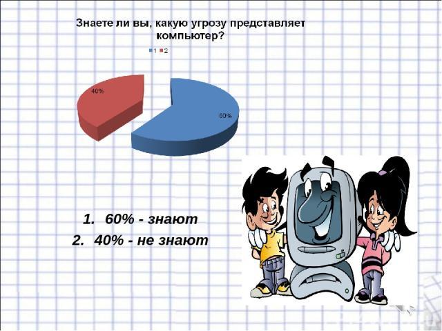 60% - знают 40% - не знают